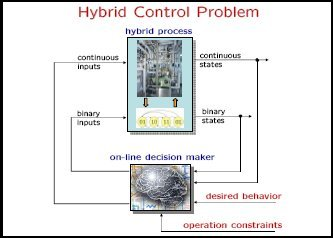 Hybrid Toolbox - Hybrid Systems, Control, Optimization